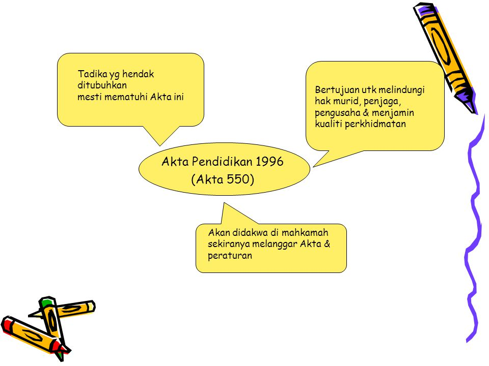 Akta Pendidikan 1996 (Akta 550) Tadika yg hendak ditubuhkan