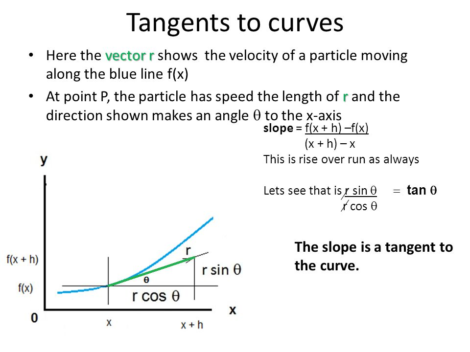 Tangents to curves Here the vector r shows the velocity of a particle moving along the blue line f(x)