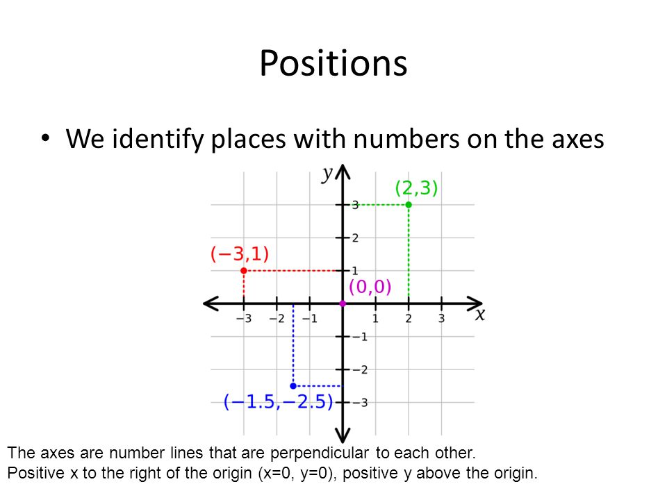 Positions We identify places with numbers on the axes