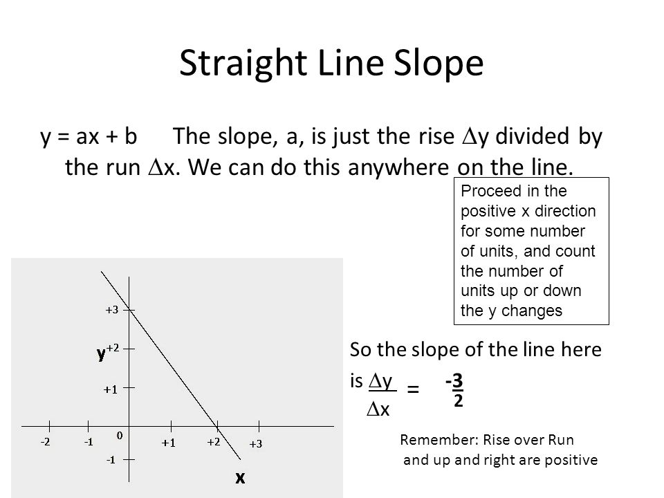 Straight Line Slope y = ax + b The slope, a, is just the rise Dy divided by the run Dx. We can do this anywhere on the line.