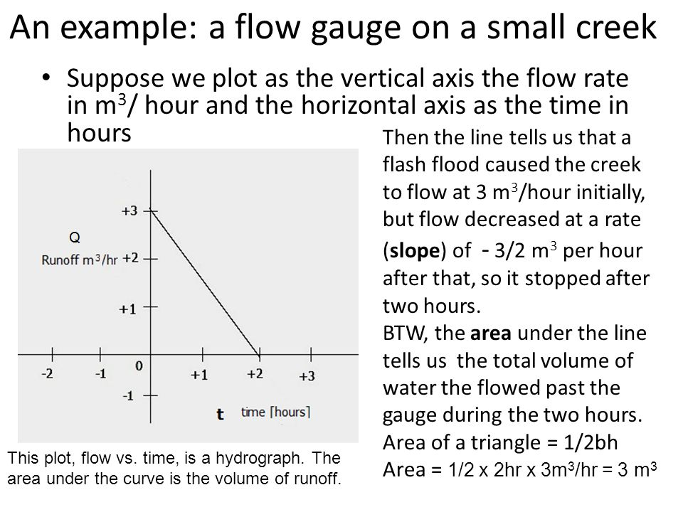An example: a flow gauge on a small creek