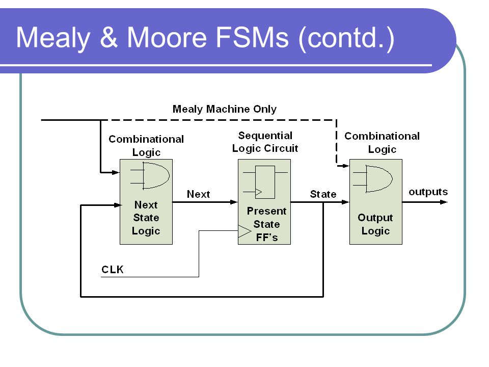 Mealy & Moore FSMs (contd.)