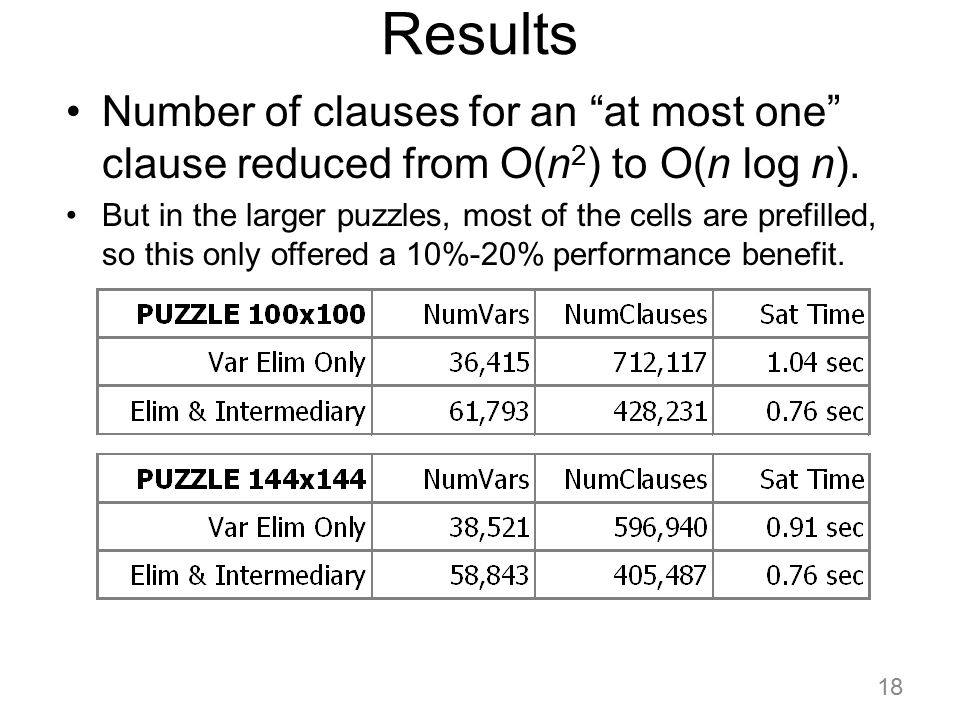 Results Number of clauses for an at most one clause reduced from O(n2) to O(n log n).