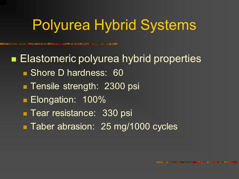 Polyurea Hybrid Systems