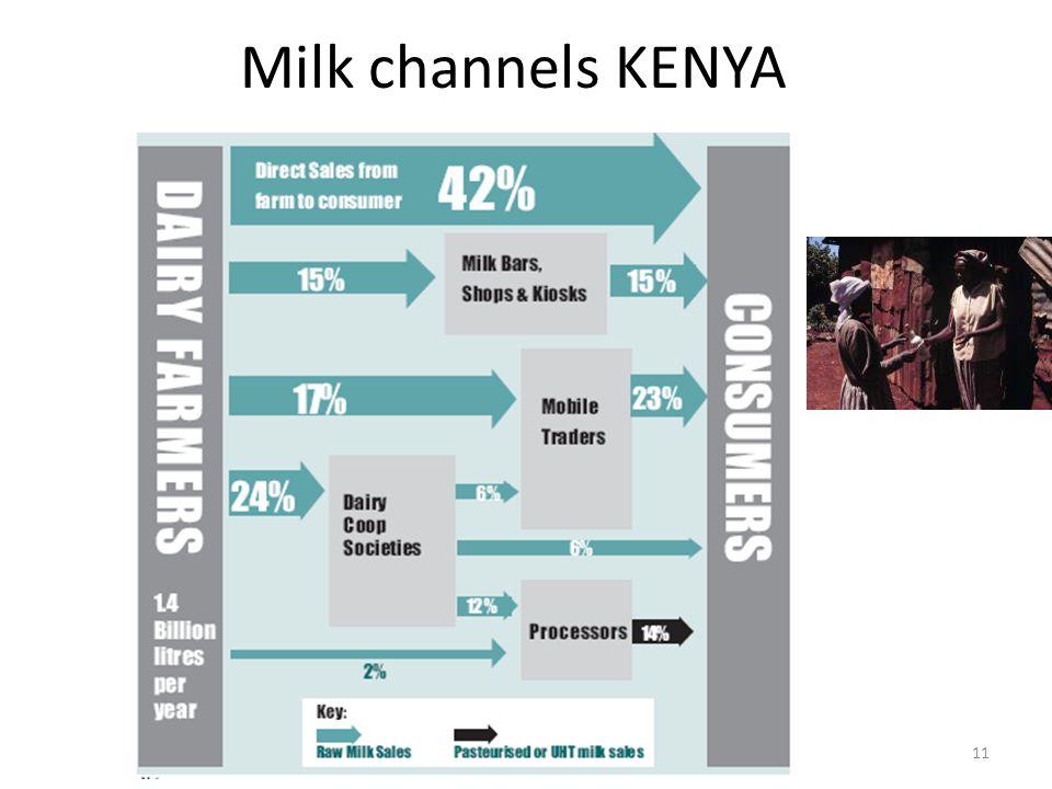 Milk channels KENYA