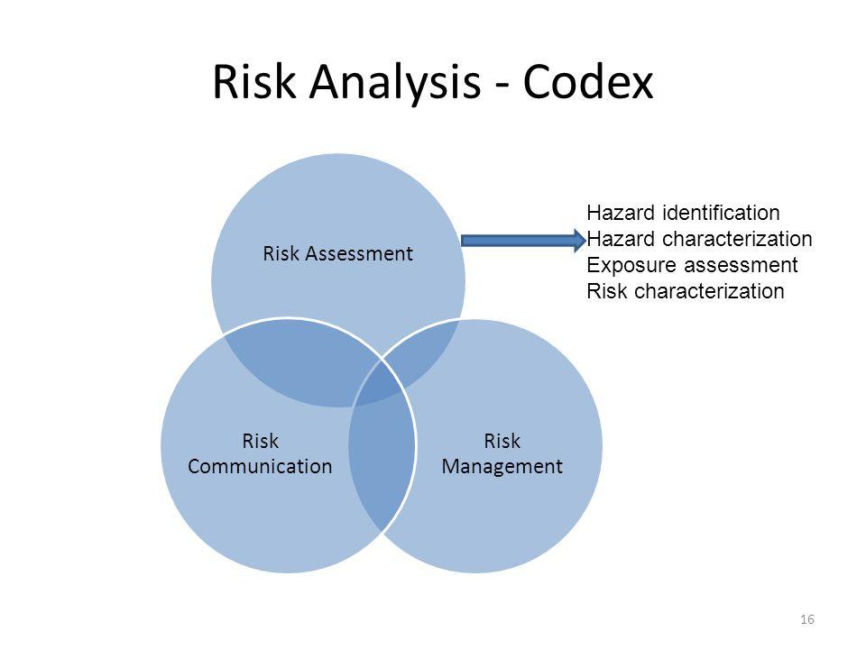 Risk Analysis - Codex Hazard identification Hazard characterization