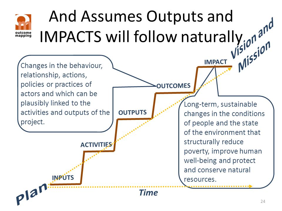 And Assumes Outputs and IMPACTS will follow naturally