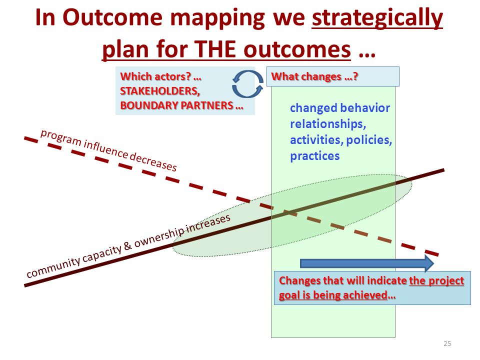 In Outcome mapping we strategically plan for THE outcomes …