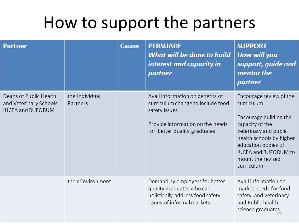 How to support the partners