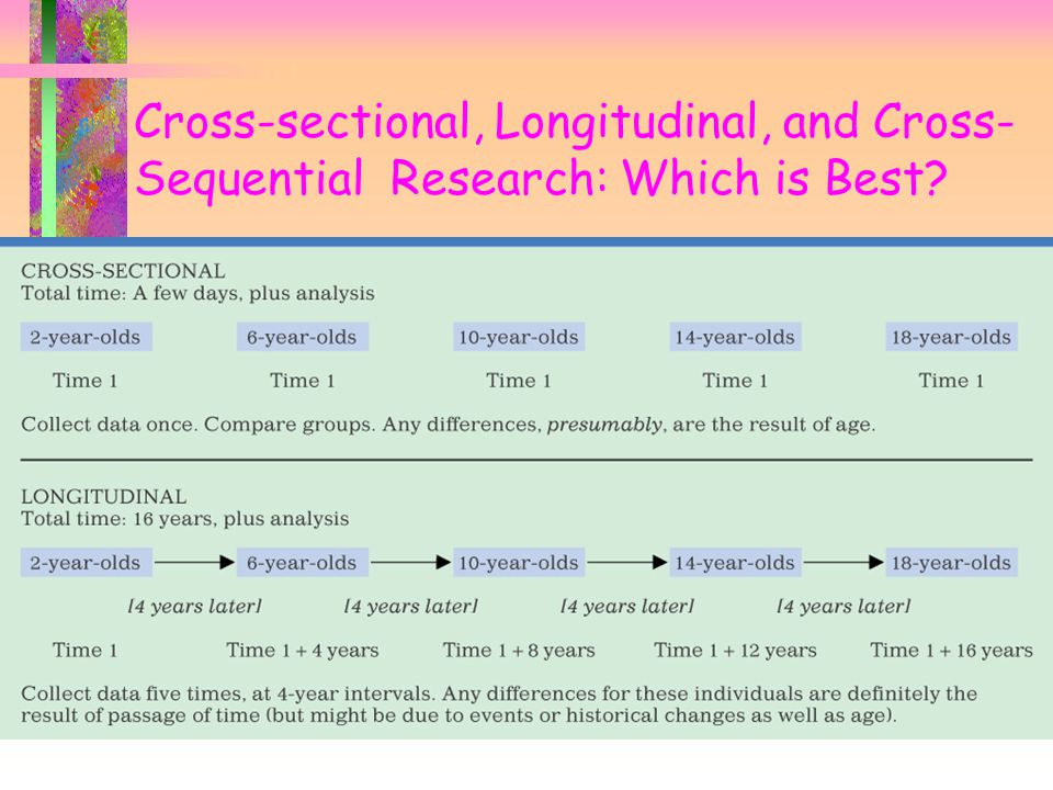 Cross-sectional, Longitudinal, and Cross-Sequential Research: Which is Best