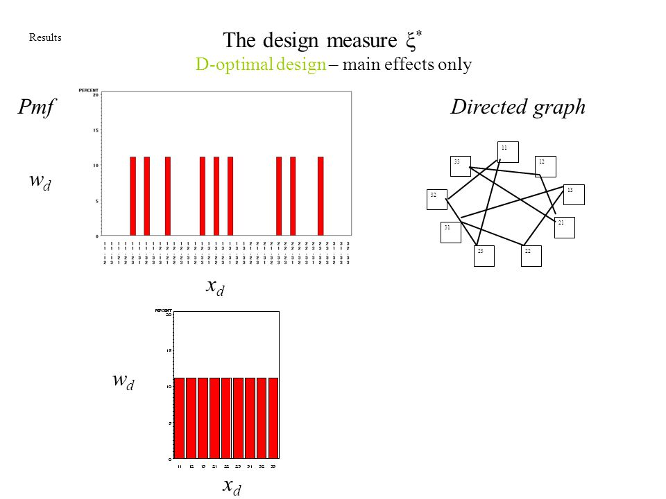 The design measure ξ* Pmf Directed graph wd xd wd xd