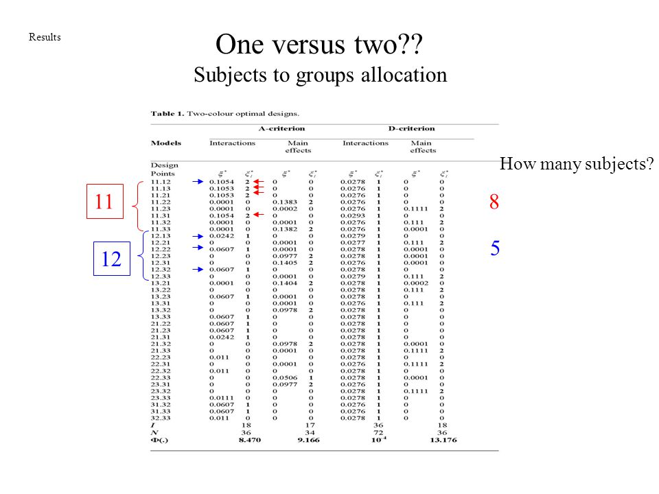 One versus two Subjects to groups allocation 11 8 5 12
