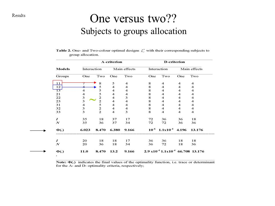 One versus two Subjects to groups allocation Results ~