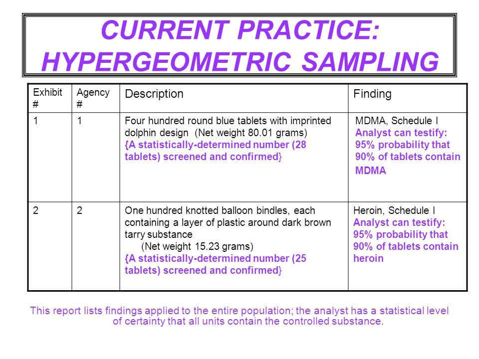 CURRENT PRACTICE: HYPERGEOMETRIC SAMPLING