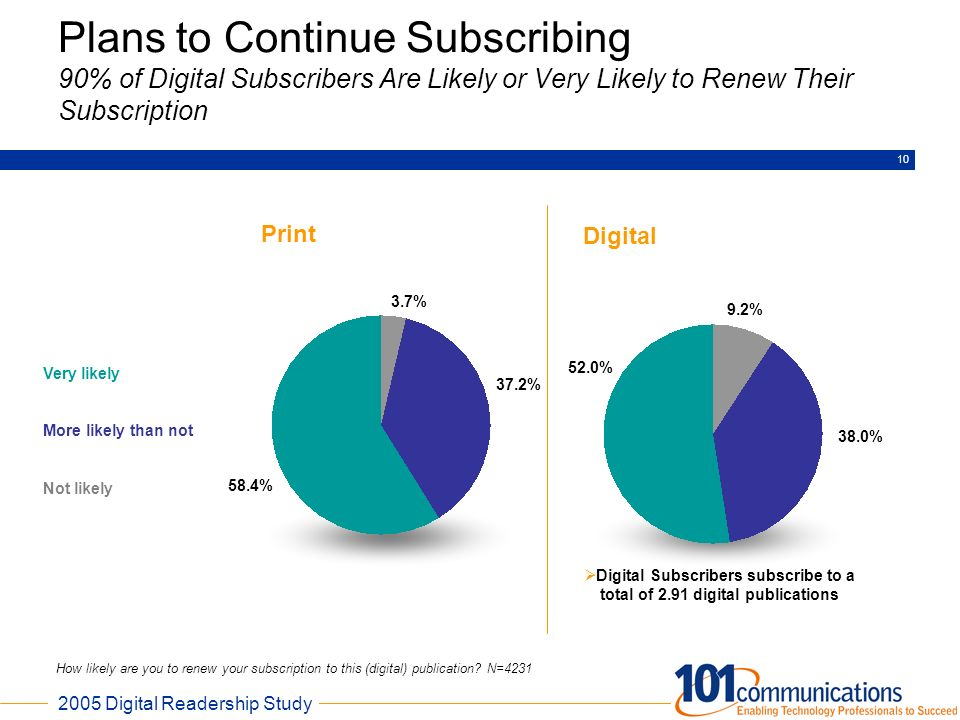 Digital Subscribers subscribe to a total of 2.91 digital publications