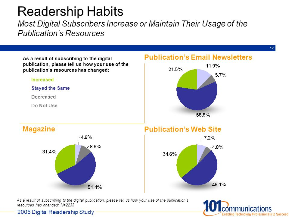 Readership Habits Most Digital Subscribers Increase or Maintain Their Usage of the Publication's Resources