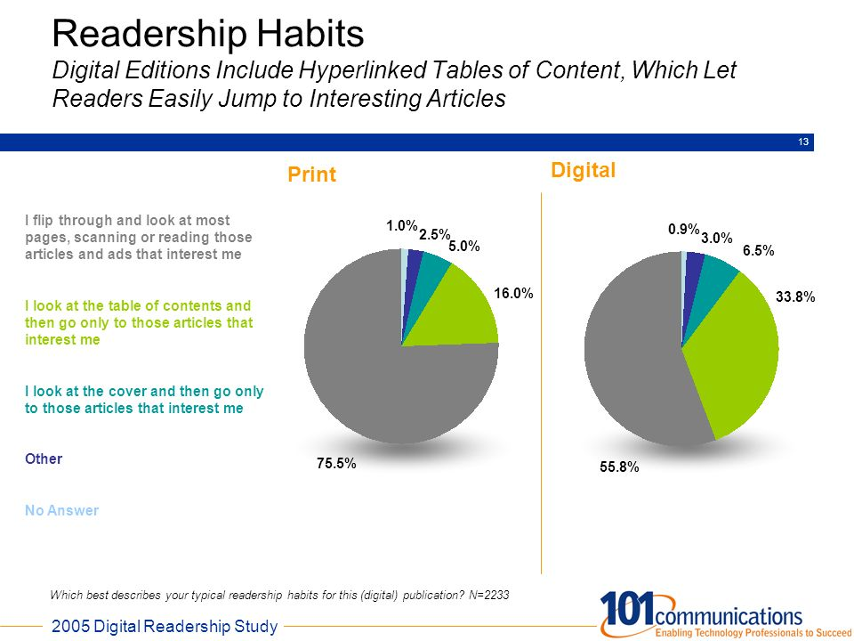 Readership Habits Digital Editions Include Hyperlinked Tables of Content, Which Let Readers Easily Jump to Interesting Articles