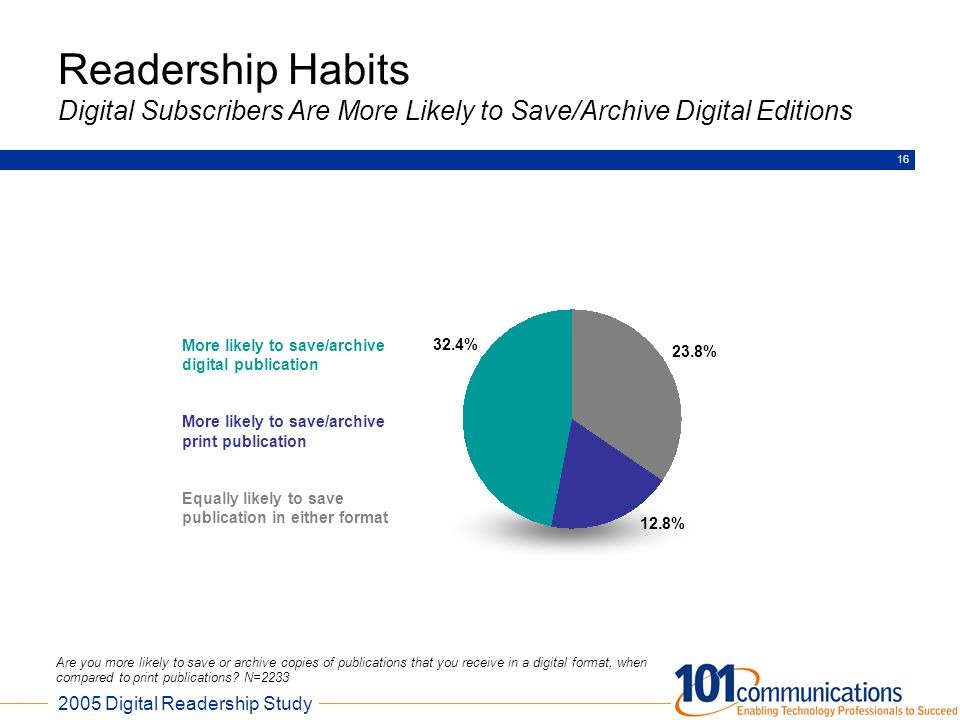Readership Habits Digital Subscribers Are More Likely to Save/Archive Digital Editions