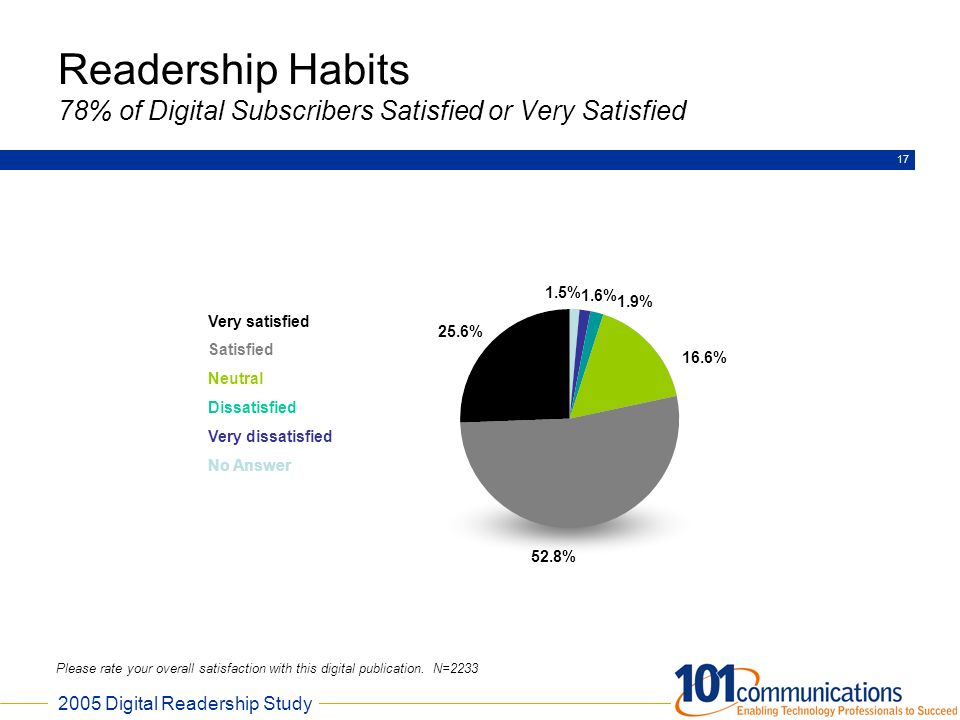 Readership Habits 78% of Digital Subscribers Satisfied or Very Satisfied