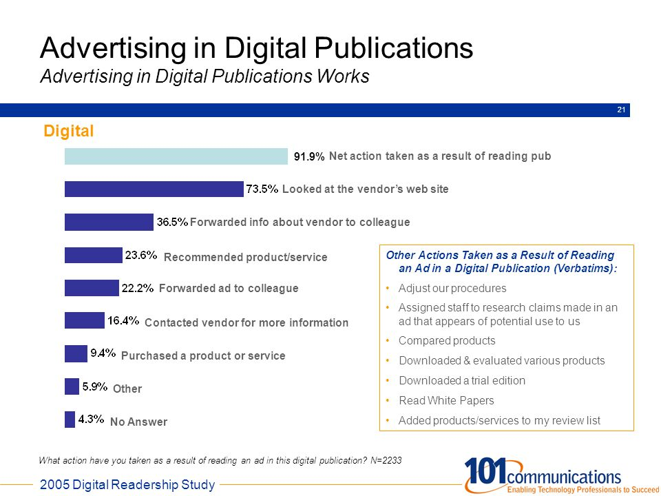 Advertising in Digital Publications Advertising in Digital Publications Works