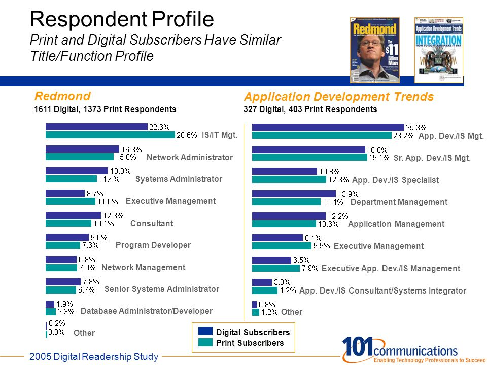 Respondent Profile Print and Digital Subscribers Have Similar Title/Function Profile