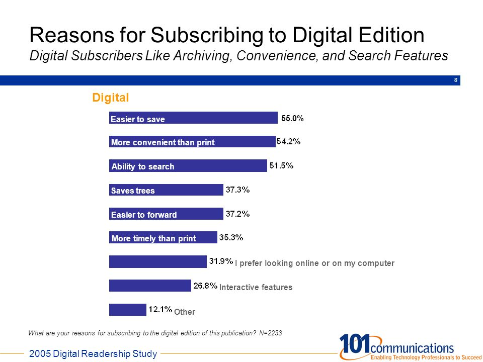 Reasons for Subscribing to Digital Edition Digital Subscribers Like Archiving, Convenience, and Search Features