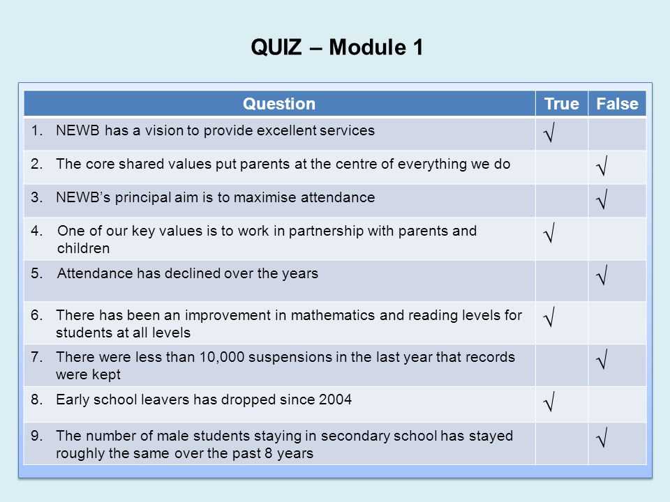 QUIZ – Module 1 √ Question True False