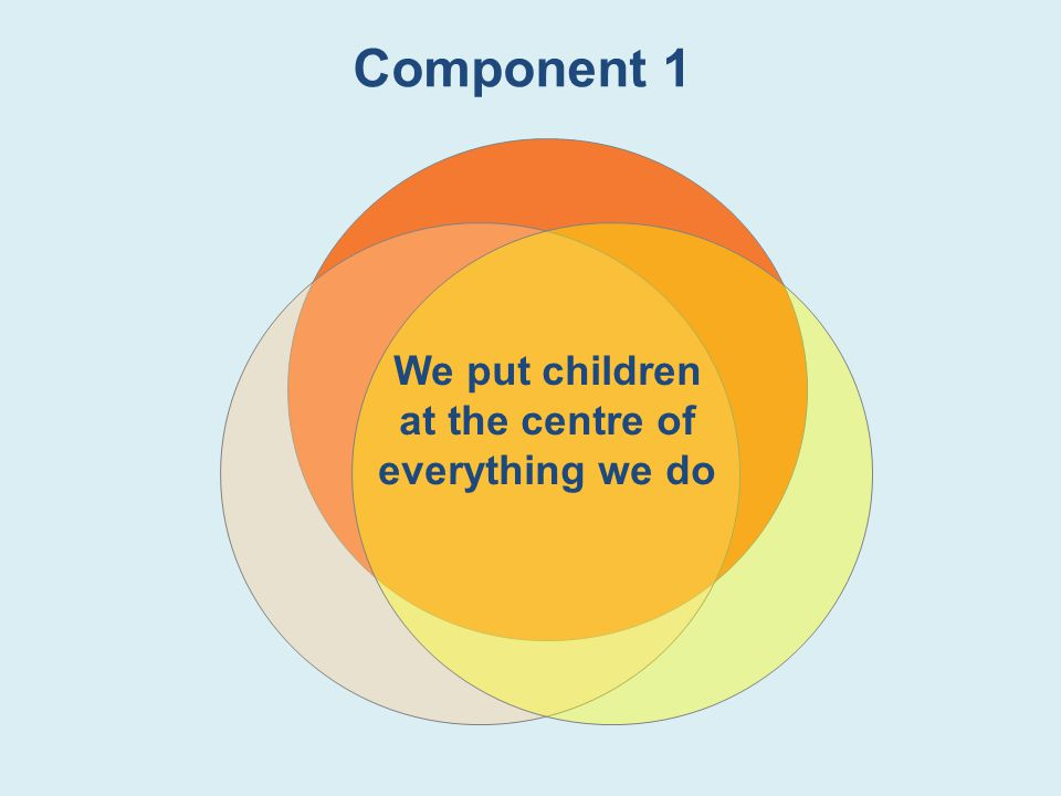 Component 1 We put children at the centre of everything we do