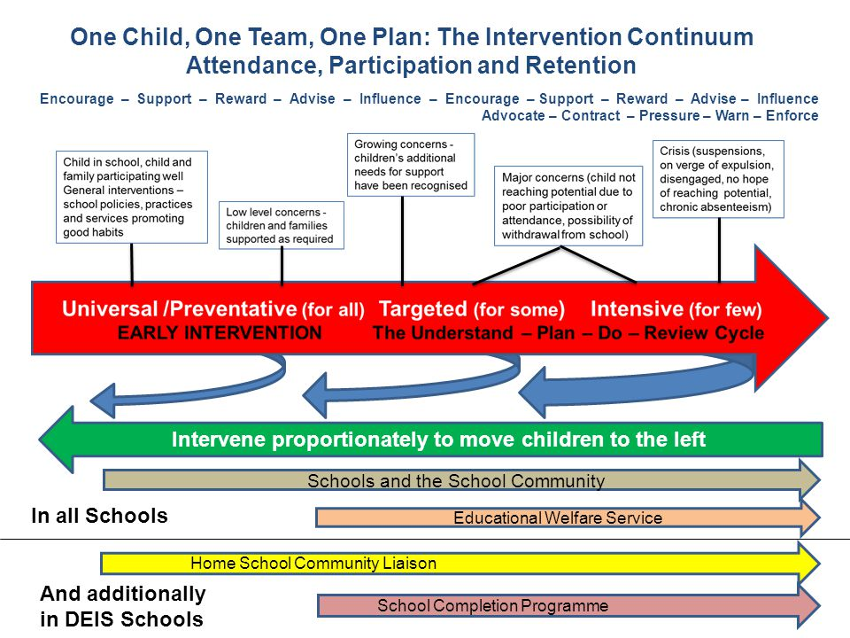 One Child, One Team, One Plan: The Intervention Continuum