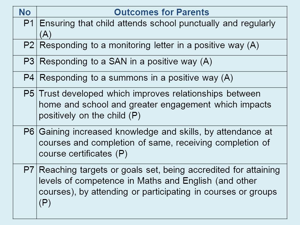 No Outcomes for Parents. P1. Ensuring that child attends school punctually and regularly (A) P2.