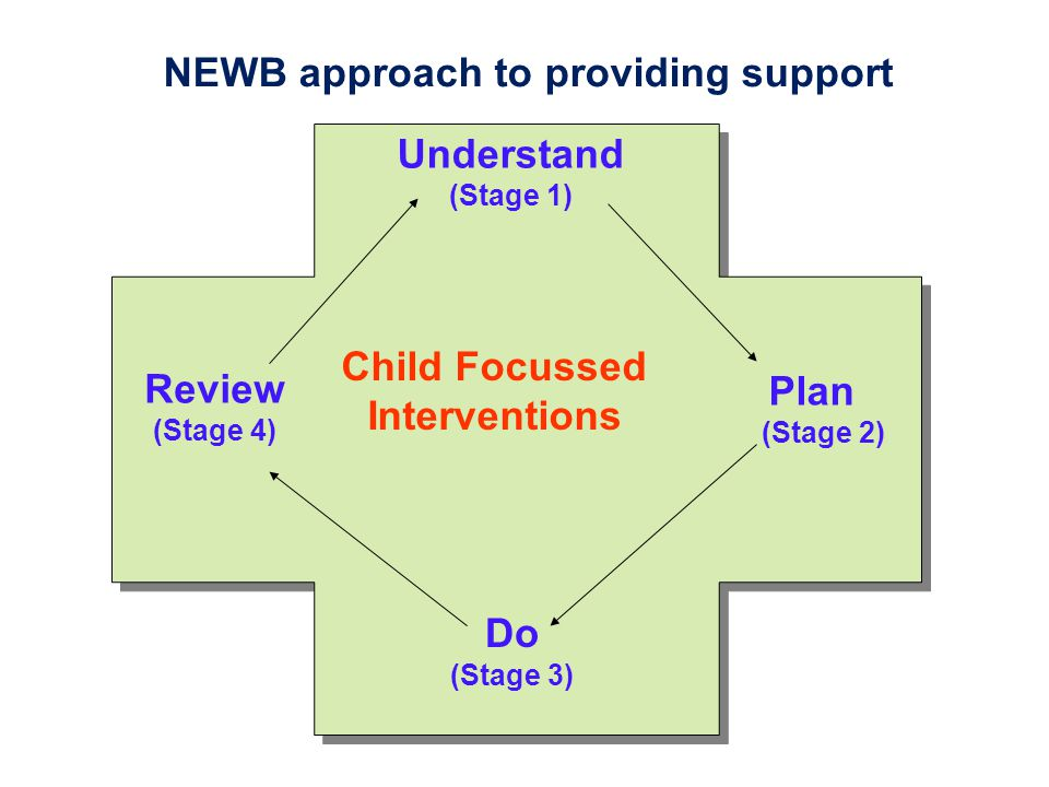 NEWB approach to providing support