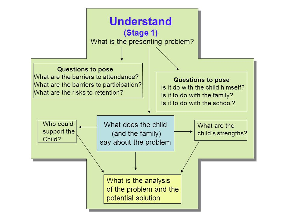 Understand (Stage 1) What is the presenting problem