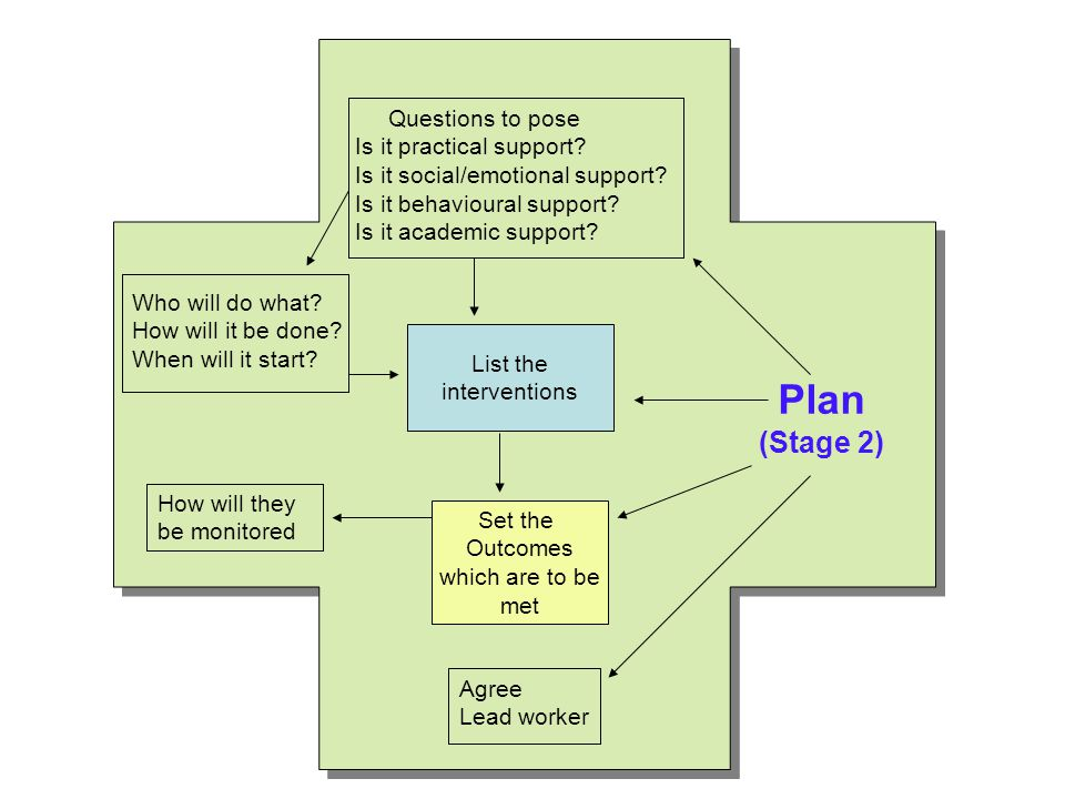 Plan (Stage 2) Questions to pose Is it practical support