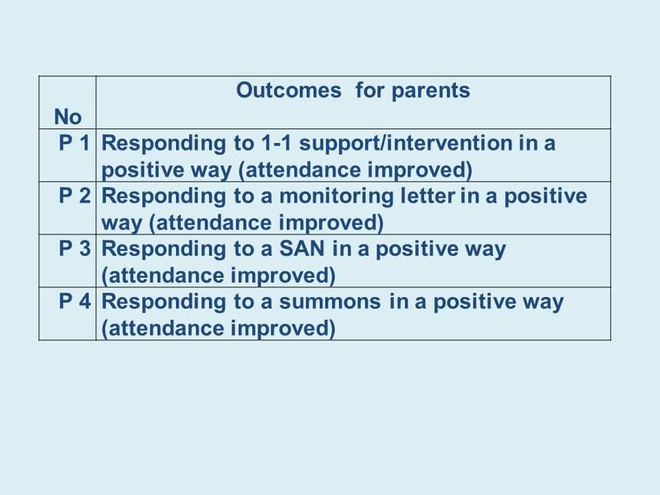 No Outcomes for parents