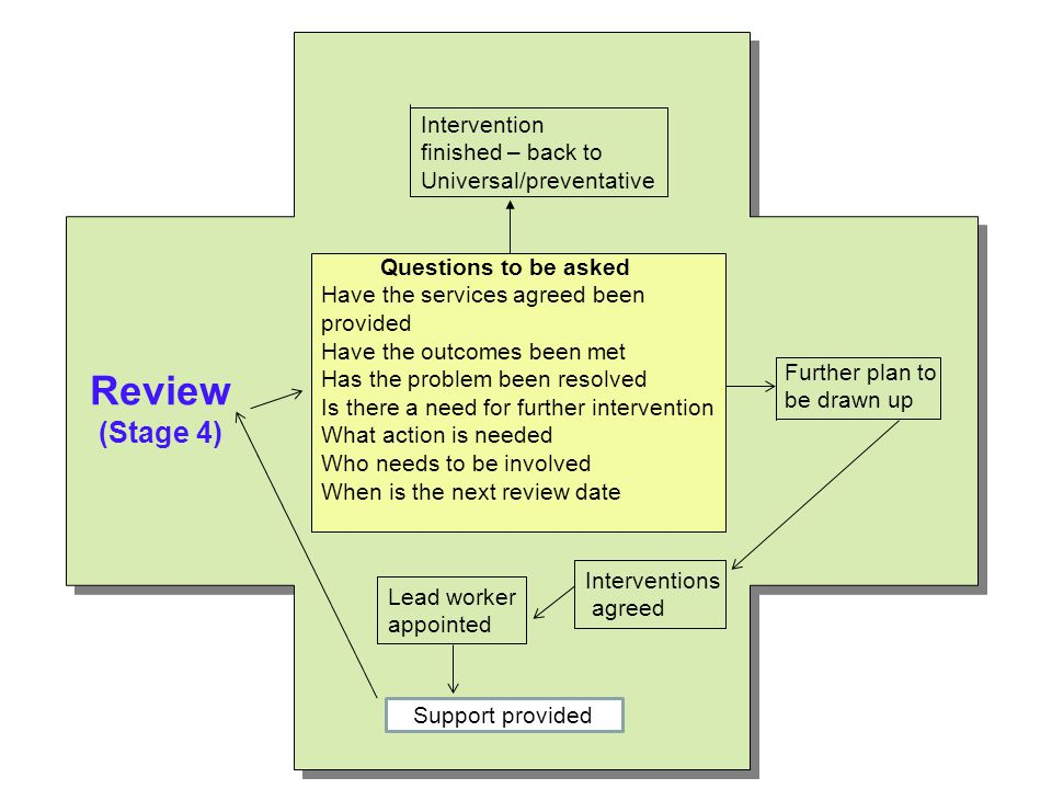 Review (Stage 4) Intervention finished – back to