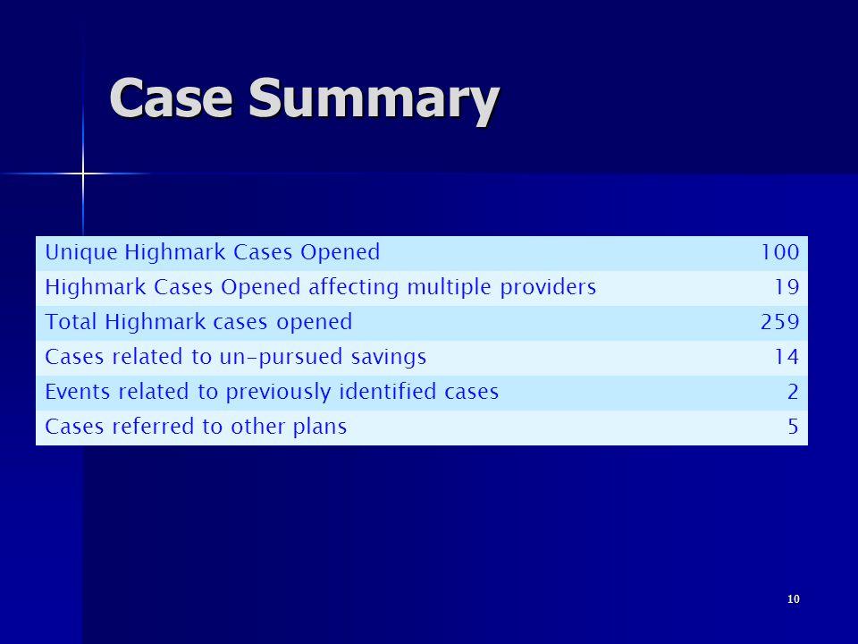 Case Summary Unique Highmark Cases Opened 100