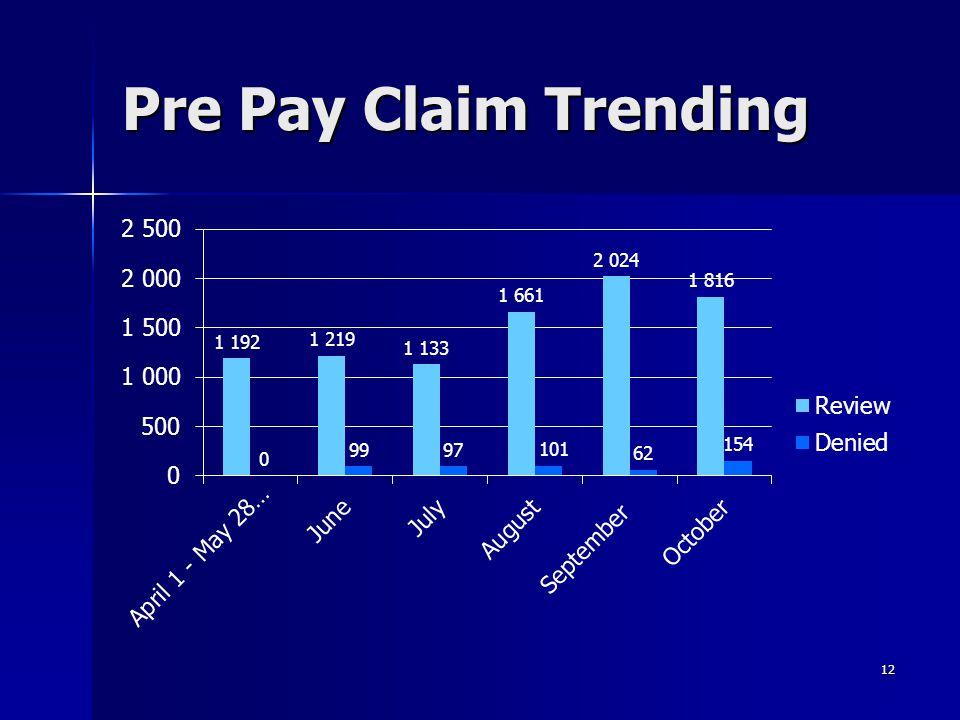 Pre Pay Claim Trending