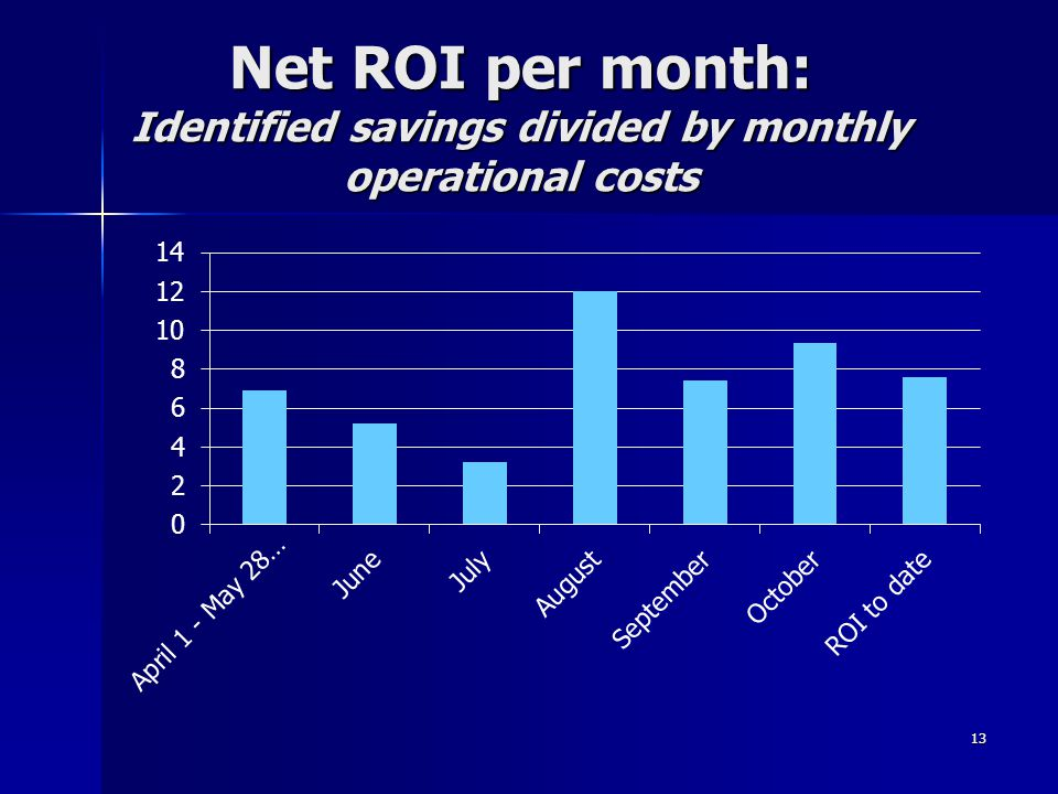Net ROI per month: Identified savings divided by monthly operational costs