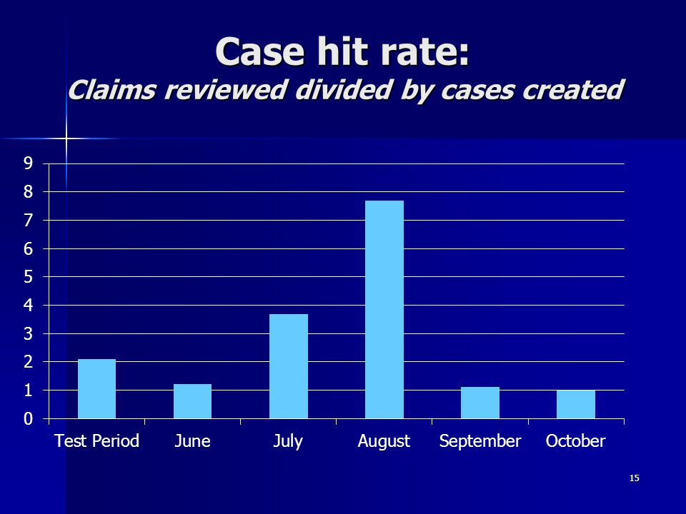 Case hit rate: Claims reviewed divided by cases created