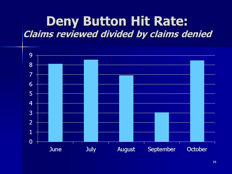 Deny Button Hit Rate: Claims reviewed divided by claims denied