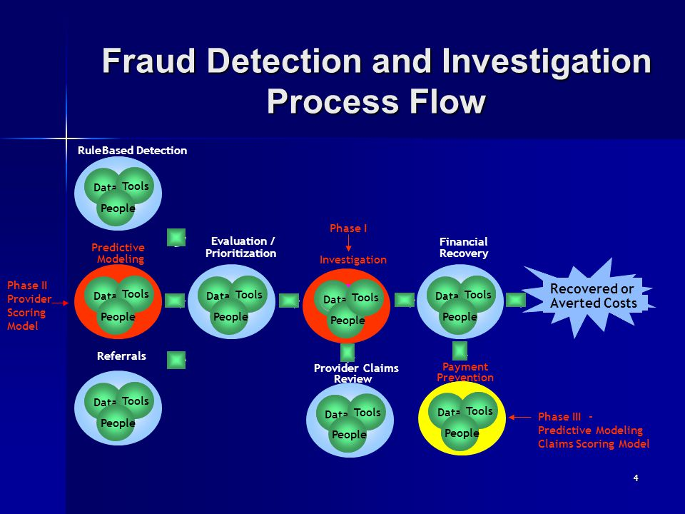 Fraud Detection and Investigation Process Flow