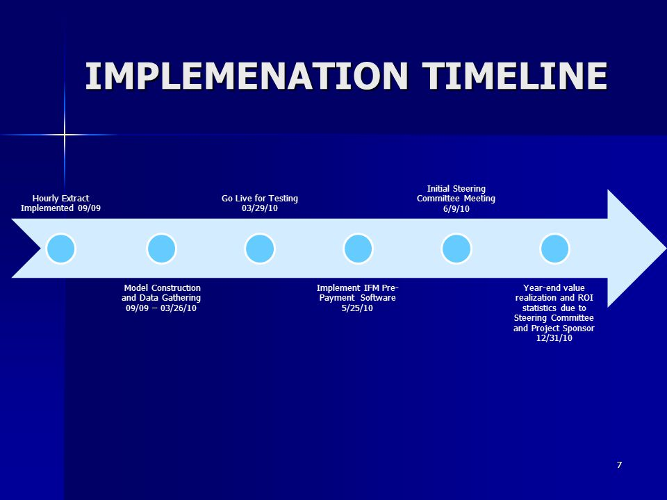 IMPLEMENATION TIMELINE