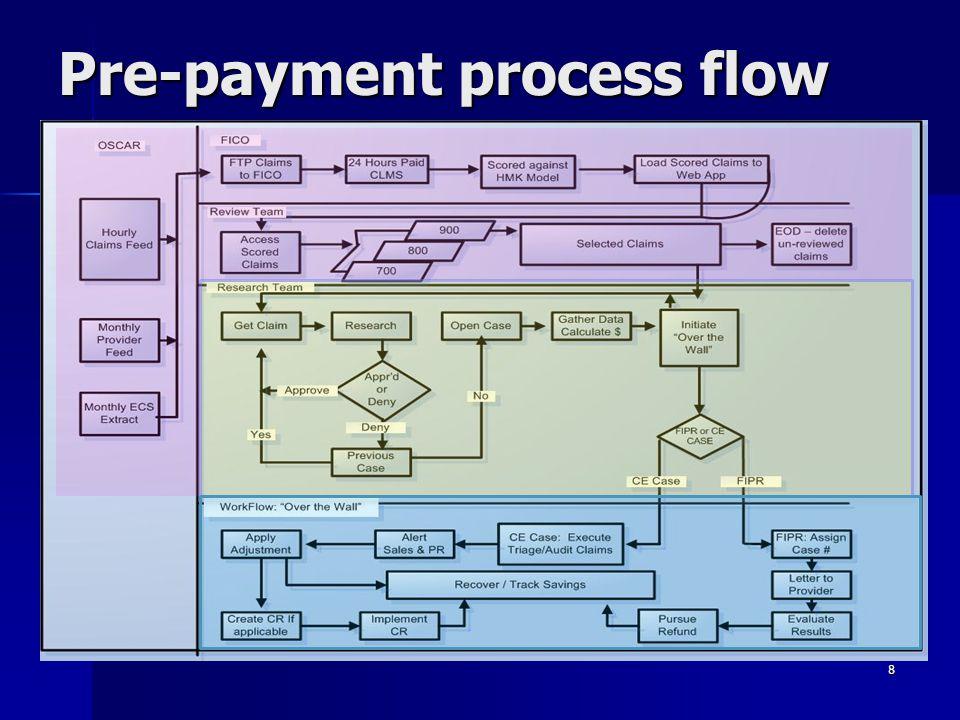 Pre-payment process flow