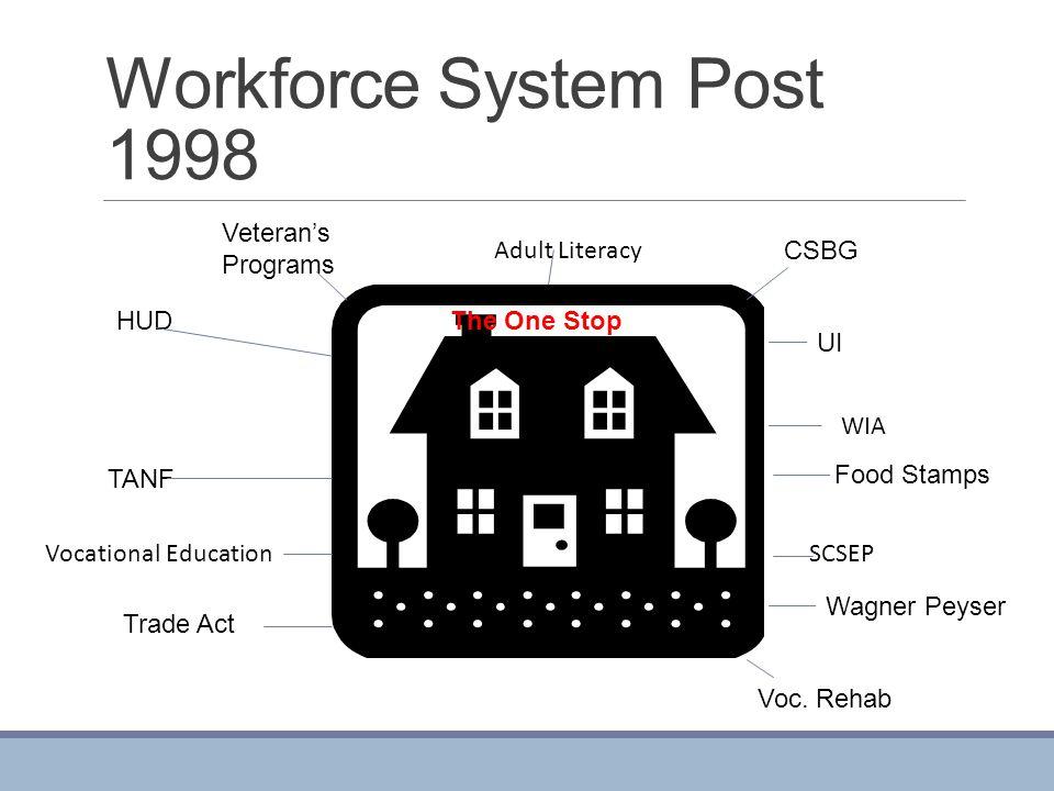 Workforce System Post 1998 Veteran's Programs Adult Literacy CSBG HUD