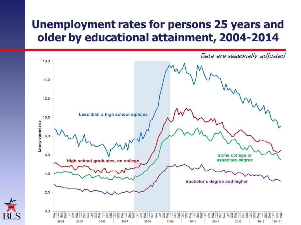 Unemployment rates for persons 25 years and older by educational attainment, 2004-2014