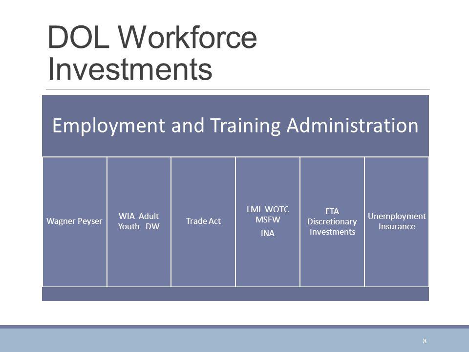 DOL Workforce Investments