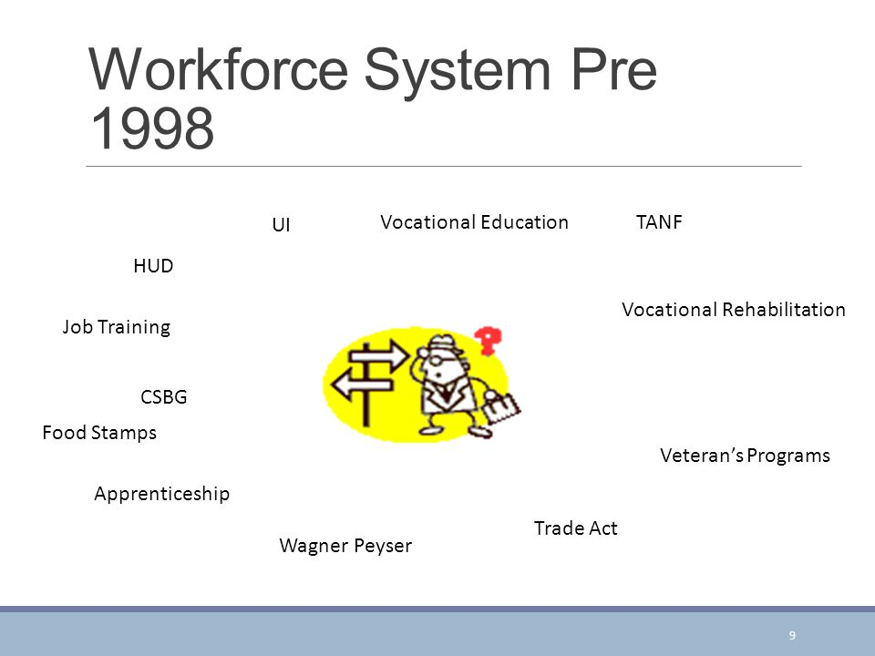 Workforce System Pre 1998 Vocational Education UI TANF HUD