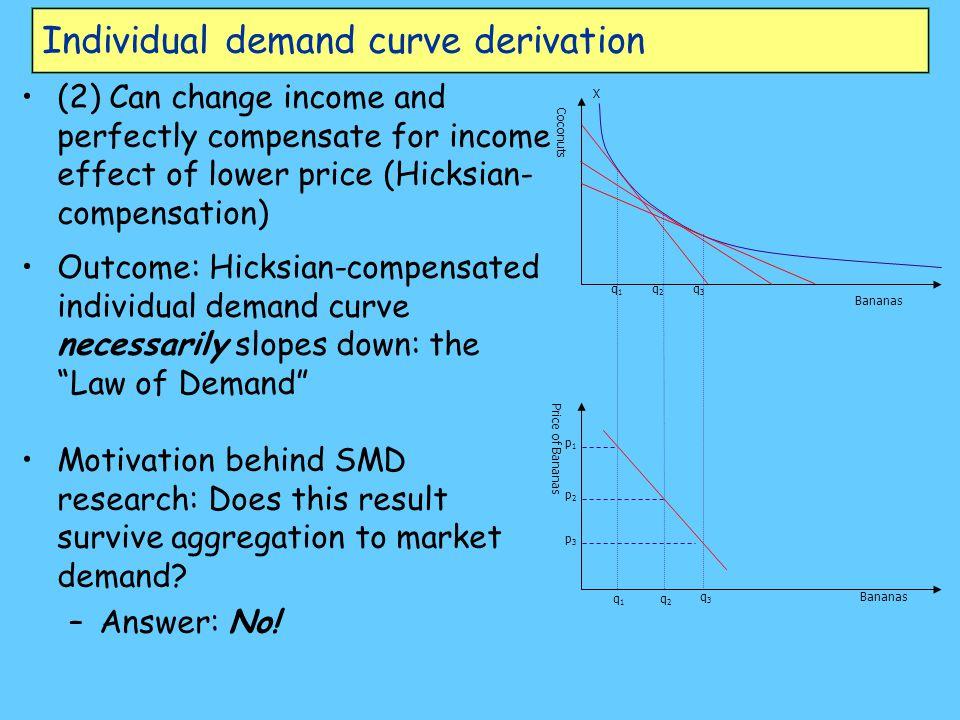 Individual demand curve derivation