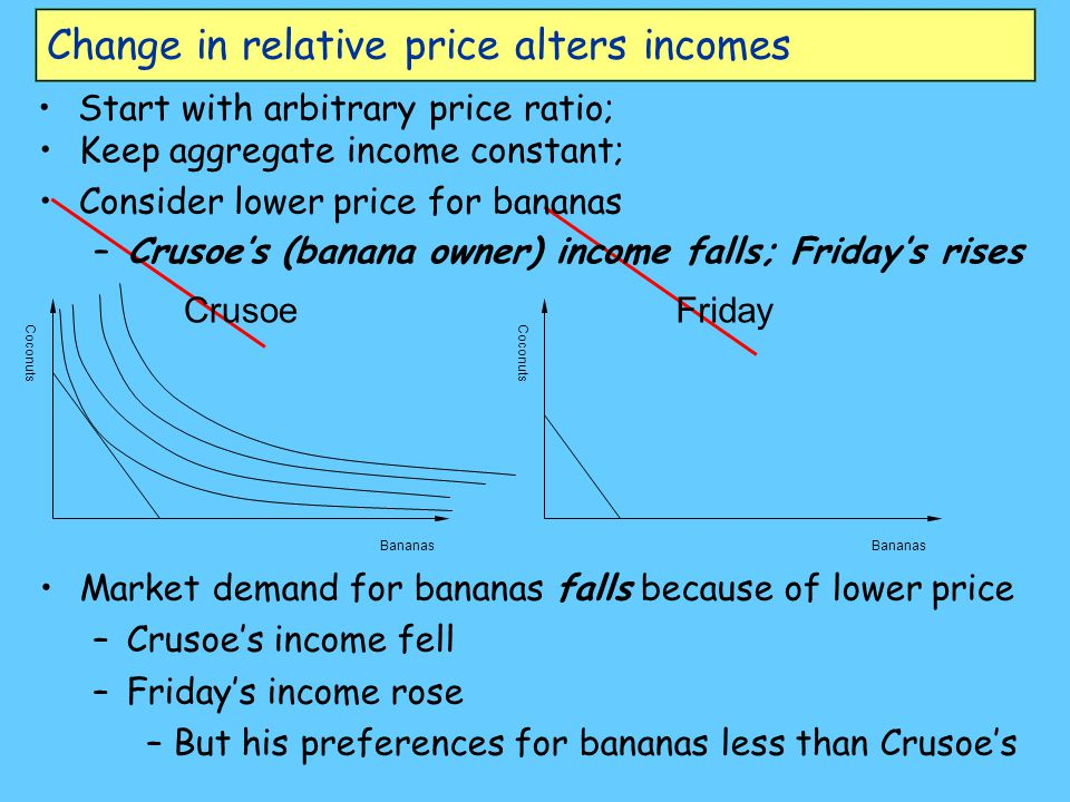 Change in relative price alters incomes