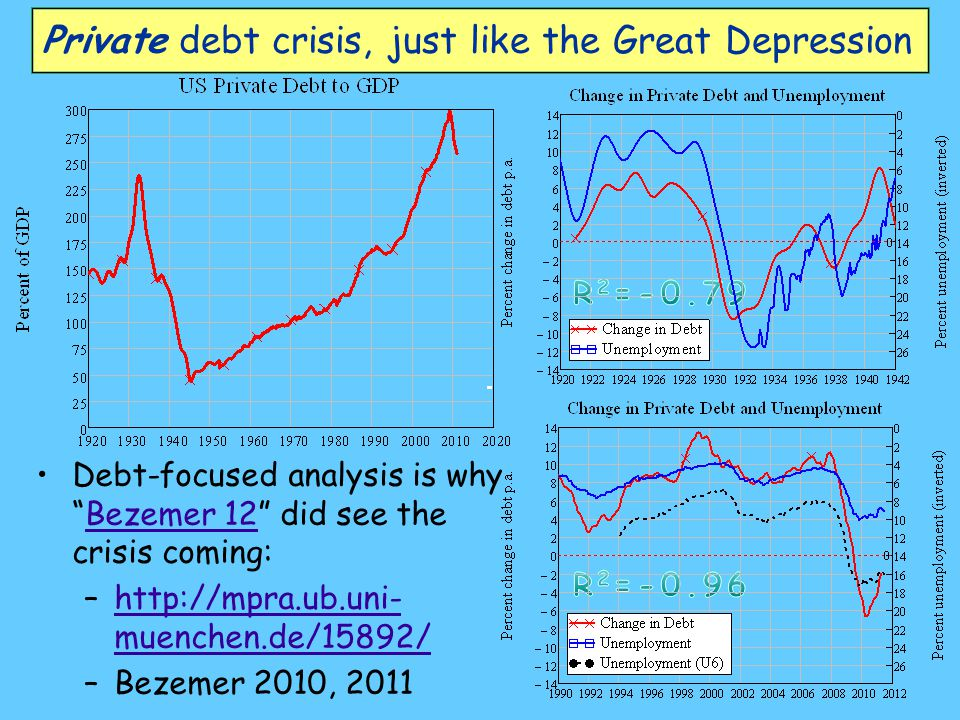 Private debt crisis, just like the Great Depression